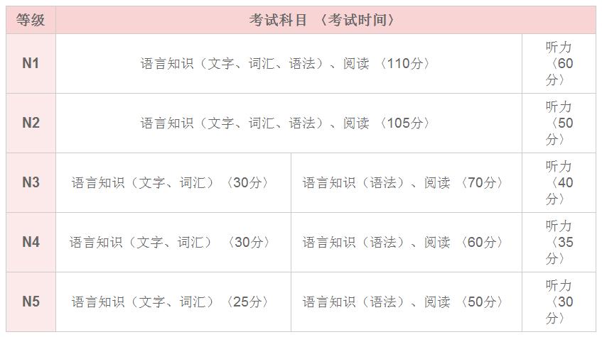 日语能力考报名费用_2019年12月日语能力考报名开始啦!(N1/N2/N3报名)